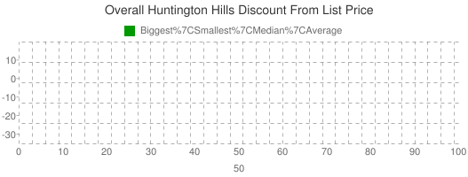 Overall+Huntington+Hills+Discount+From+List+Price